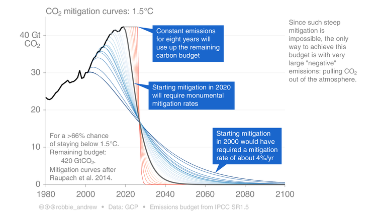 Andrew-R-2019 Mitigation Curves 1.5C.png