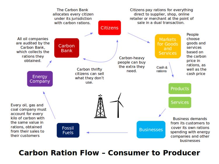 Carbon-ration-flow.png